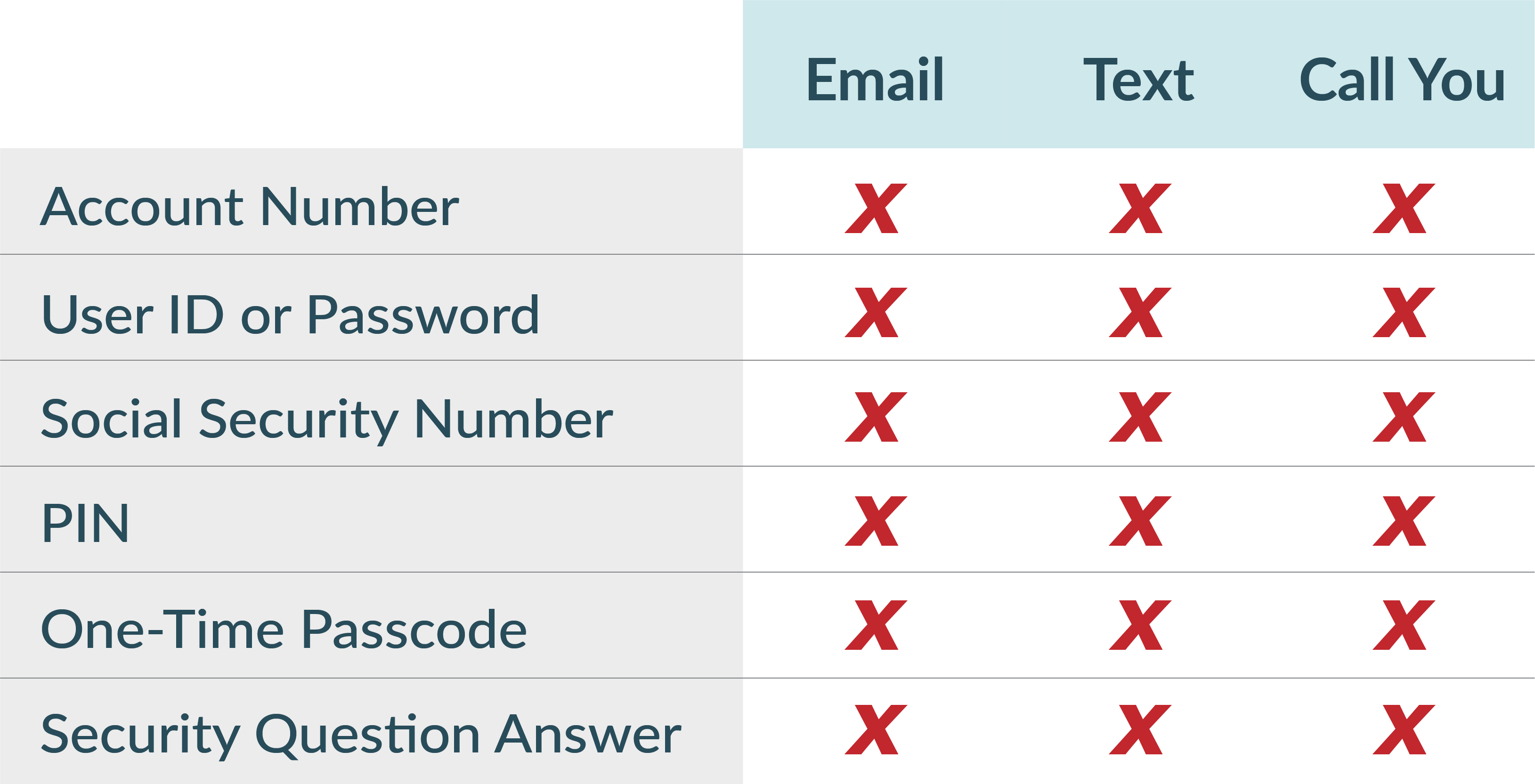 a chart showing that JFG will never call, text or email you about personal information.