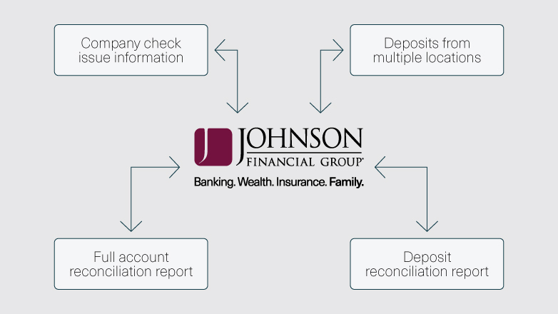The flow of company check information and deposits from multiple locations, runs through Johnson Financial Group, and out to the full account report and deposit reports.