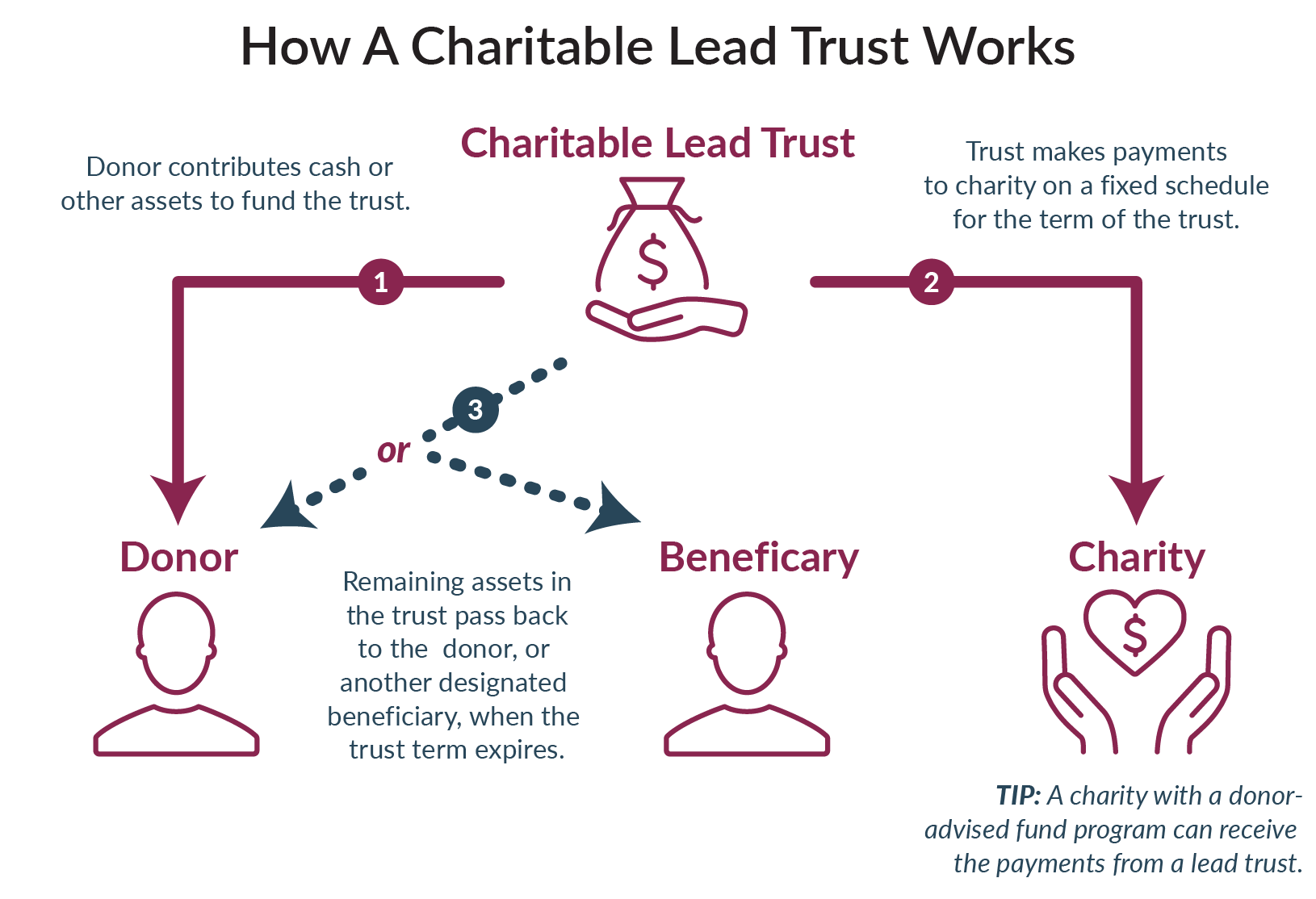 Charitable-Giving-Series-article-5-graphic.png