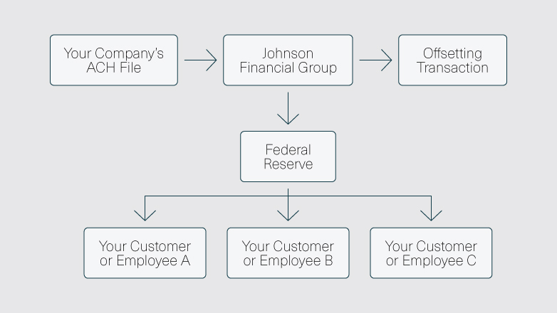 The flow of your company's ACH file to Johnson Financial Group to an offsetting transaction, and the federal reserve, from the federal reserve to your customers or employees