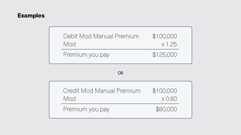 An example showing that debit mod manual premium of $100,000 times the mod of 1.25 equals the premium you pay of $125,000