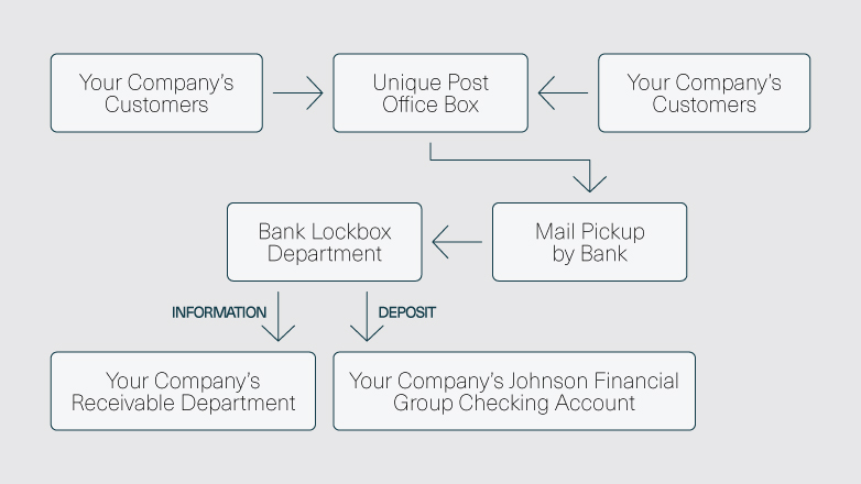 The flow of your company's customers to the unique post office box, flowing to the mail pickup by the bank, flowing to the bank lockbox department, flowing to your companys receivable department and your company's checking account