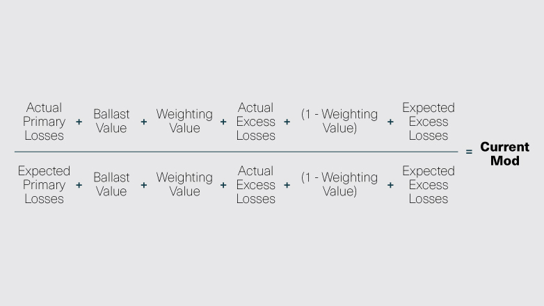 Experience mod formula is showing that actual primary losses + ballest value + weighting value + 1-weighting value + expected excess losses divided by expected primary losses + ballest value + weighting value + actual excess losses + 1 - weighting value + expected excess losses = current mod