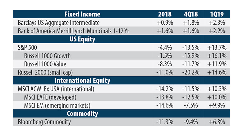 performance-overview-2018-equity-market-782x440.jpg