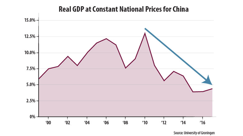 real-gdp-at-constant-national-prices-for-china-782x440.jpg