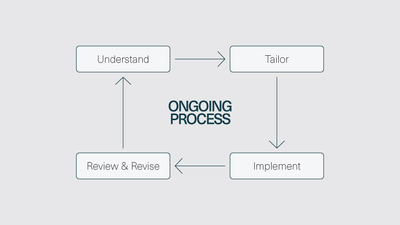 shows the ongoing cycle of understanding, tailoring, implementation, review & revise, back to understand.