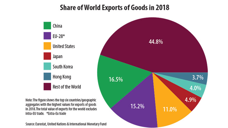 share-of-world-exports-of-goods-2018-782x440.jpg